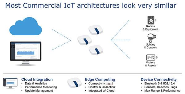 Connecting the Thread: IoT - Digital Engineering