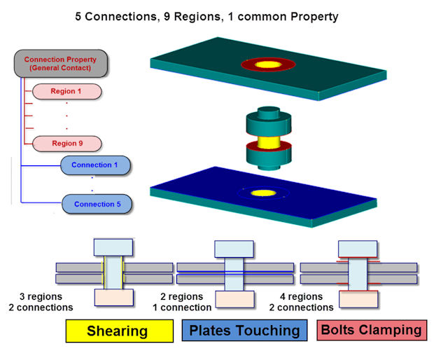 Joints And Connections In Fea Digital Engineering 24 7