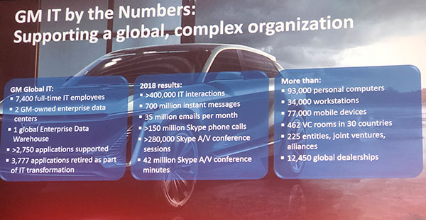 A slide from GM's presentation at ACE 2019 illustrating the the company's IT complexity.