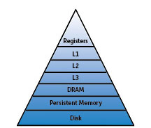 """Image adapted from """"How Persistent Memory Will Change Computing"""" by Jeff Layton, Admin Network & Security."""