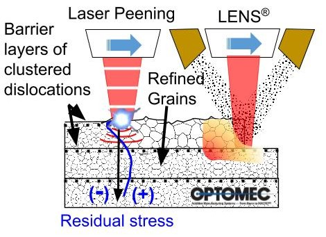 Diagram showing the progressive steps of depositing a metal layer with Optomec's LENS Hybrid Controlled Atmosphere AM system then treating the newly formed surface with laser-peening to induce distinct microstructure changes. Image courtesy University of Nebraska-Lincoln.