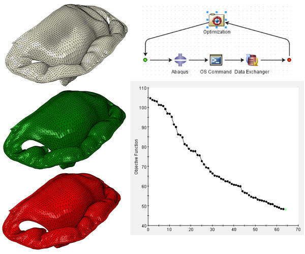 Matching the mitral-valve model to the target shape. The initial shape (top in grey) is optimized with Isight (upper right) to minimize the difference (chart at lower right) between it and the diseased state (red). Note how closely the final shape (green) matches the target shape. Openings in the shapes simulate incomplete closure of the leaflets that causes mitral-valve regurgitation disease. Image courtesy of Thornton Tomasetti Applied Science.