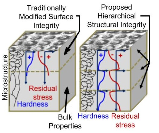 Diagram showing how layer-by-layer laser peening of an additively manufactured part exhibits changes in microstructure that produce tailored residual-stress behavior. Image courtesy University of Nebraska-Lincoln.