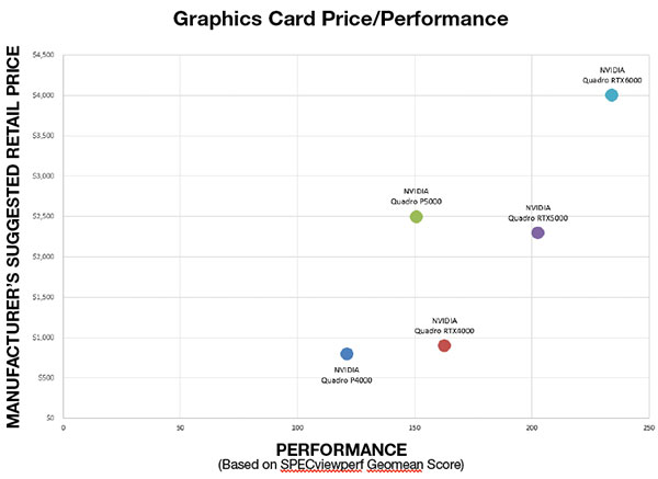 Price/performance of the three new NVIDIA Quadro RTX boards compared to the previous generation boards (based on estimated street price).