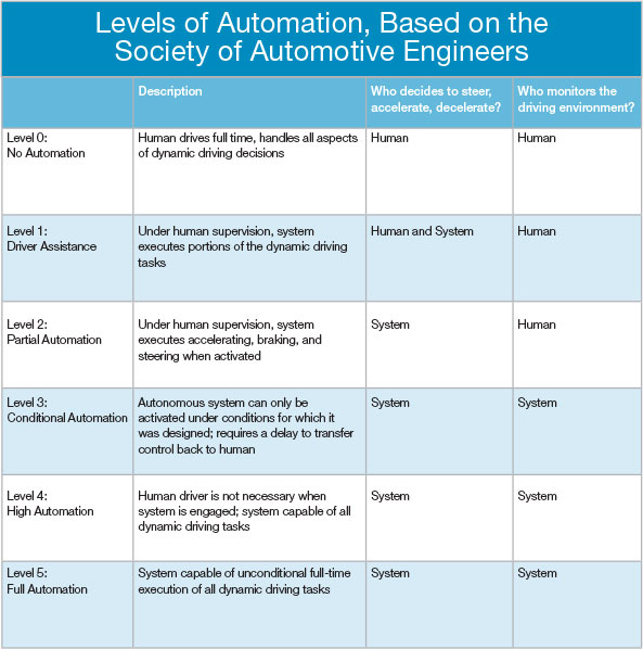 The simplified chart is based on the J3016 guidelines published by SAE. For comprehensive descriptions and a detailed breakdown of the roles of human and system, visit SAE. See sidebar on right for more details.