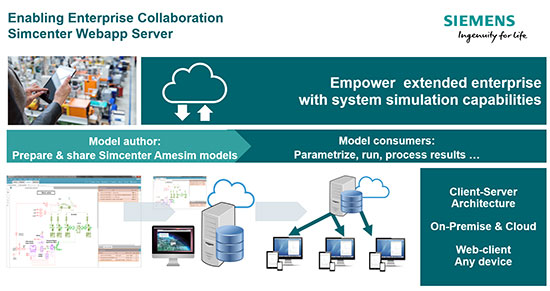 Simcenter Webapp Server from Siemens PLM Software is a server-client, web-based application that provides access to end-user-specific simulation results thanks to pre-defined model parameterization. Image courtesy of Siemens PLM Software.