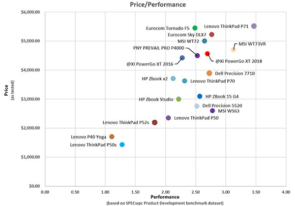 Price/performance chart based on SPECwpc Product Development benchmark.