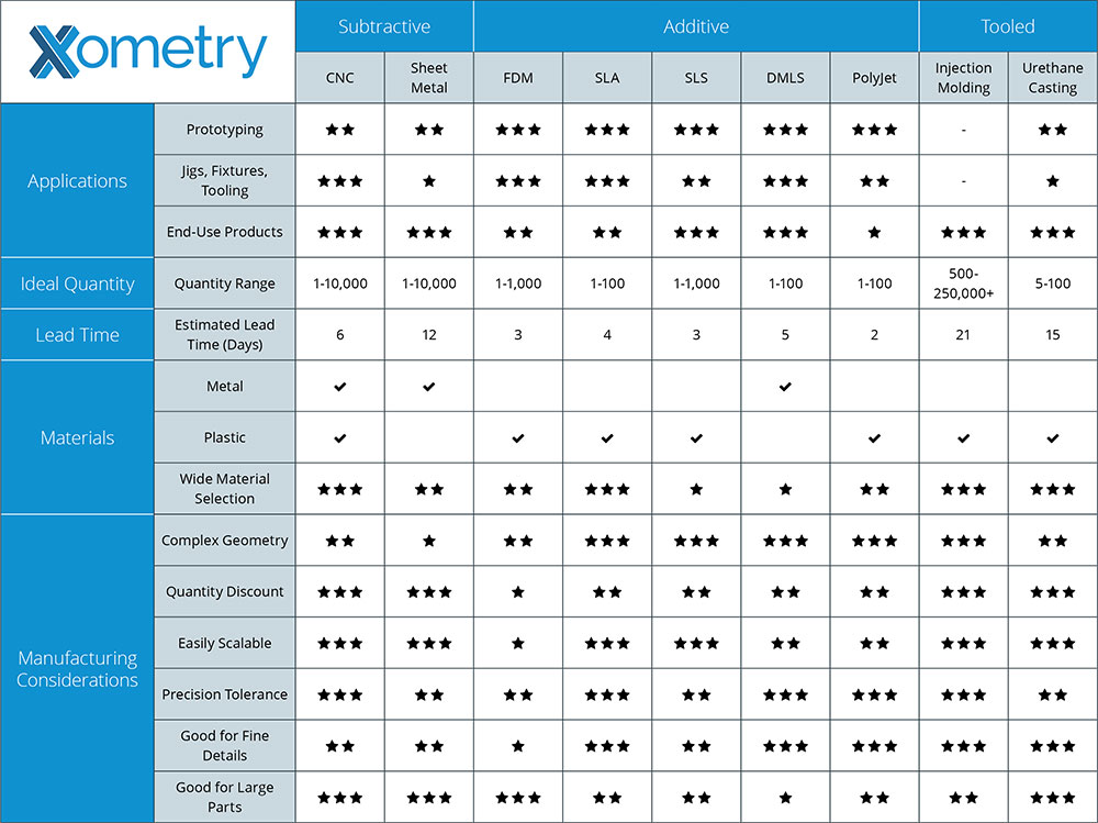 The Ultimate Manufacturing Guide is one of the many useful resources on the Xometry manufacturing platform website. Image courtesy Xometry.