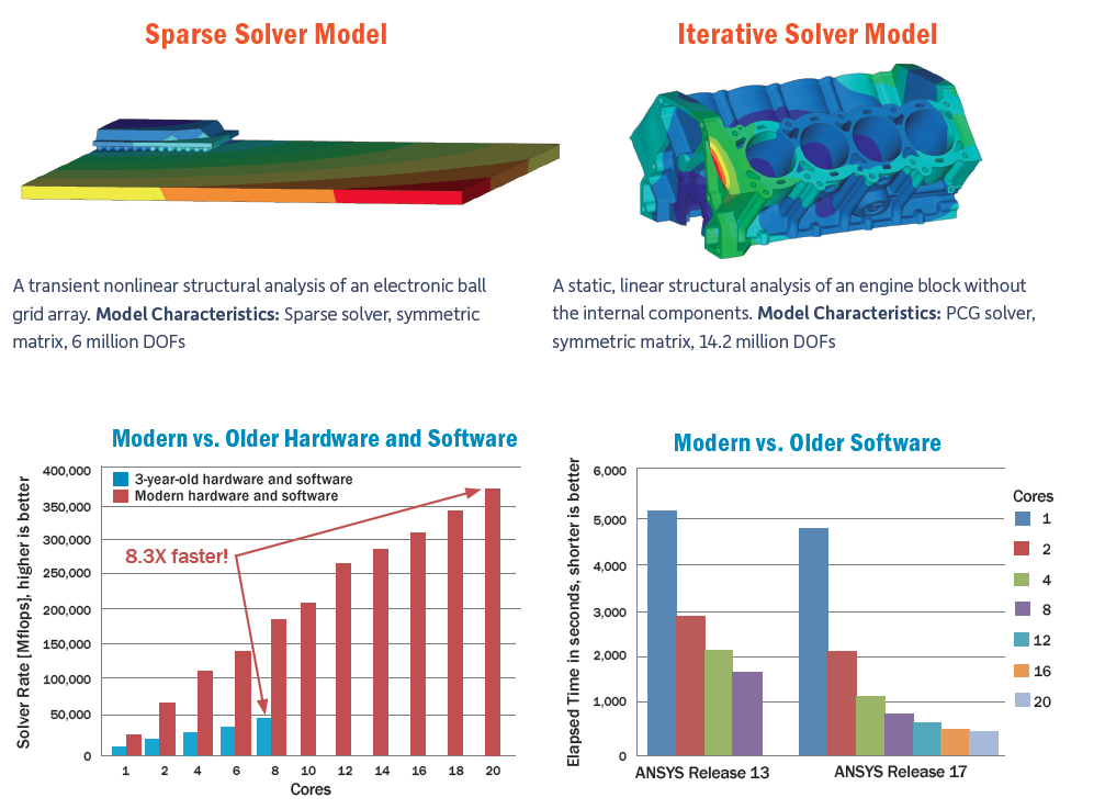 ANSYS Release 17 Redefines Simulation Performance - Digital