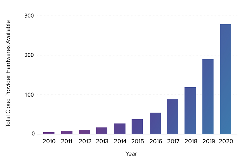 Source: Big Compute 2021 State of Cloud HPC Report