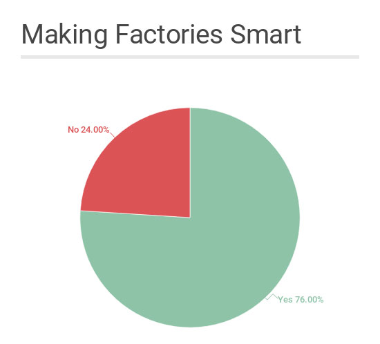 Three-fourths of manufacturers have a smart factory initiative that they are working on or formulating, according to Capgemini.