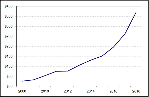 Sales of materials for polymer powder bed fusion were at an all-time high in 2018. Figures are in millions of dollars. Source: Wohlers Report 2019.